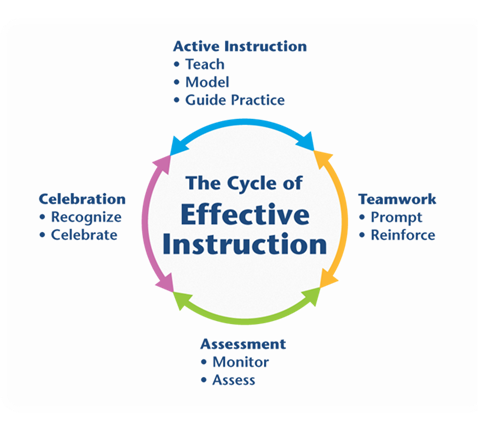 cycle-of-effective-instruction